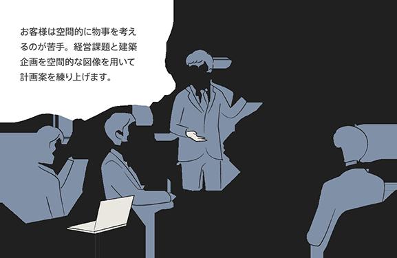 お客様は空間的に物事を考えるのが苦手。経営課題と建築企画を空間的な図像を用いて計画案を練り上げます。